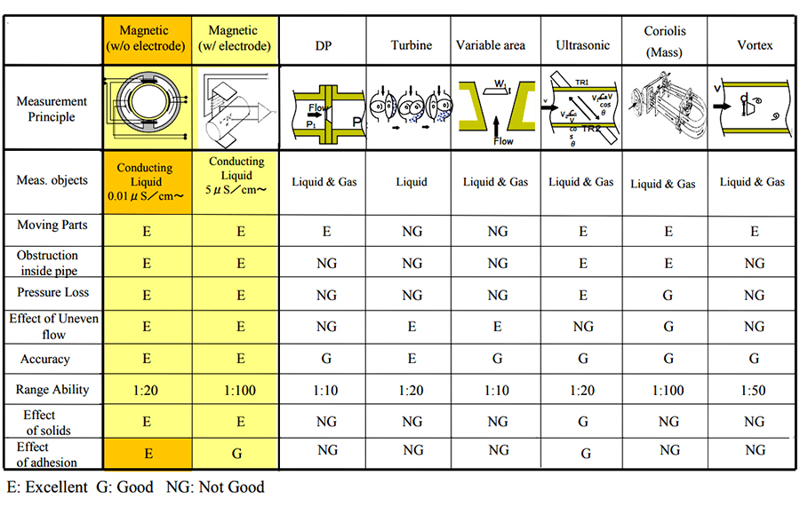 Flow meter and its selection